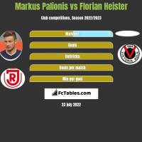 Markus Palionis vs Florian Heister h2h player stats