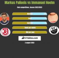 Markus Palionis vs Immanuel Hoehn h2h player stats
