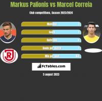 Markus Palionis vs Marcel Correia h2h player stats