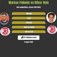 Markus Palionis vs Oliver Hein h2h player stats