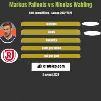 Markus Palionis vs Nicolas Wahling h2h player stats