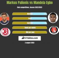 Markus Palionis vs Mandela Egbo h2h player stats