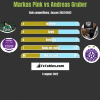 Markus Pink vs Andreas Gruber h2h player stats