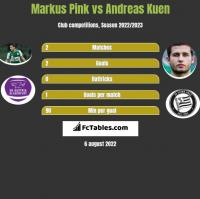 Markus Pink vs Andreas Kuen h2h player stats