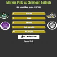 Markus Pink vs Christoph Leitgeb h2h player stats