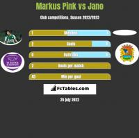 Markus Pink vs Jano h2h player stats