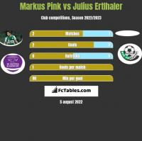 Markus Pink vs Julius Ertlhaler h2h player stats