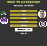 Markus Pink vs Philipp Huspek h2h player stats