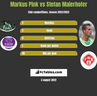 Markus Pink vs Stefan Maierhofer h2h player stats
