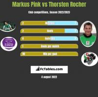 Markus Pink vs Thorsten Rocher h2h player stats