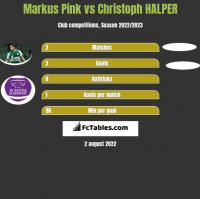 Markus Pink vs Christoph HALPER h2h player stats