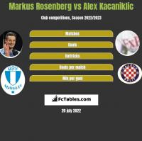 Markus Rosenberg vs Alex Kacaniklic h2h player stats