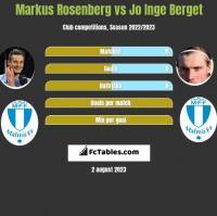 Markus Rosenberg vs Jo Inge Berget h2h player stats