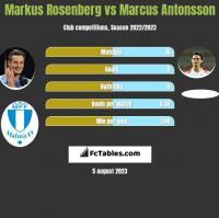 Markus Rosenberg vs Marcus Antonsson h2h player stats