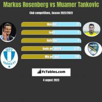 Markus Rosenberg vs Muamer Tankovic h2h player stats