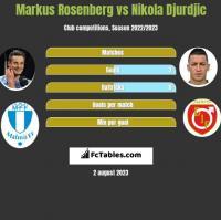 Markus Rosenberg vs Nikola Djurdjic h2h player stats