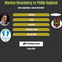 Markus Rosenberg vs Philip Haglund h2h player stats