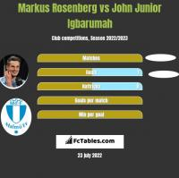 Markus Rosenberg vs John Junior Igbarumah h2h player stats