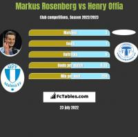 Markus Rosenberg vs Henry Offia h2h player stats