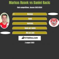 Markus Rusek vs Daniel Racic h2h player stats