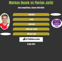 Markus Rusek vs Florian Jaritz h2h player stats