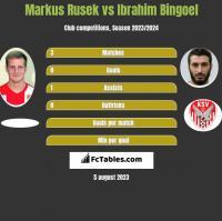 Markus Rusek vs Ibrahim Bingoel h2h player stats