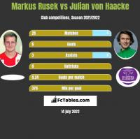 Markus Rusek vs Julian von Haacke h2h player stats