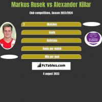 Markus Rusek vs Alexander Killar h2h player stats