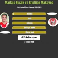 Markus Rusek vs Kristijan Makovec h2h player stats