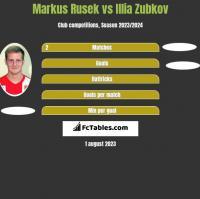 Markus Rusek vs Illia Zubkov h2h player stats