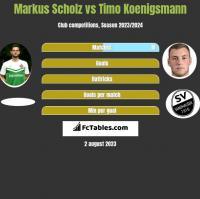 Markus Scholz vs Timo Koenigsmann h2h player stats