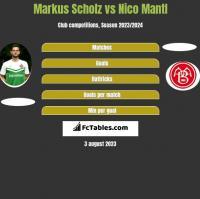 Markus Scholz vs Nico Mantl h2h player stats