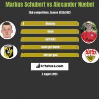 Markus Schubert vs Alexander Nuebel h2h player stats