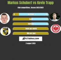 Markus Schubert vs Kevin Trapp h2h player stats