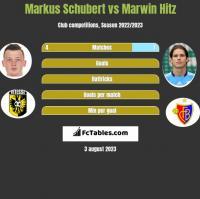Markus Schubert vs Marwin Hitz h2h player stats
