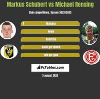 Markus Schubert vs Michael Rensing h2h player stats