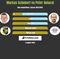 Markus Schubert vs Peter Gulacsi h2h player stats