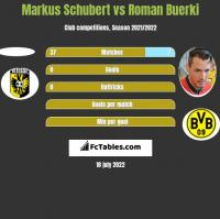 Markus Schubert vs Roman Buerki h2h player stats