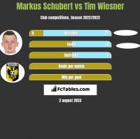 Markus Schubert vs Tim Wiesner h2h player stats