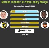 Markus Schubert vs Yvon Landry Mvogo h2h player stats