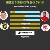 Markus Schubert vs Zack Steffen h2h player stats