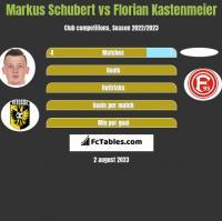Markus Schubert vs Florian Kastenmeier h2h player stats