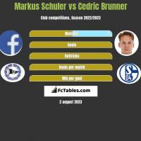 Markus Schuler vs Cedric Brunner h2h player stats