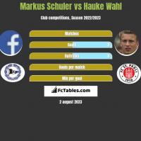 Markus Schuler vs Hauke Wahl h2h player stats
