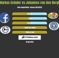 Markus Schuler vs Johannes van den Bergh h2h player stats