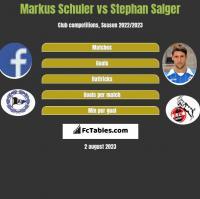 Markus Schuler vs Stephan Salger h2h player stats