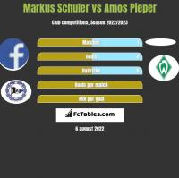 Markus Schuler vs Amos Pieper h2h player stats