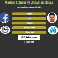 Markus Schuler vs Jonathan Clauss h2h player stats