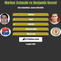 Markus Schwabl vs Benjamin Kessel h2h player stats