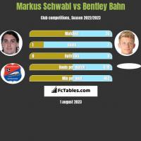 Markus Schwabl vs Bentley Bahn h2h player stats